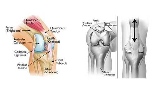 Σύνδρομο επιγονατιδομηριαίου πόνου